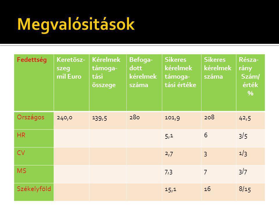 FedettségKeretösz- szeg mil Euro Kérelmek támoga- tási összege Befoga- dott kérelmek száma Sikeres kérelmek támoga- tási értéke Sikeres kérelmek száma Résza- rány Szám/ érték % Országos240,0139,5280101,920842,5 HR5,163/5 CV2,731/3 MS7,373/7 Székelyföld15,1168/15