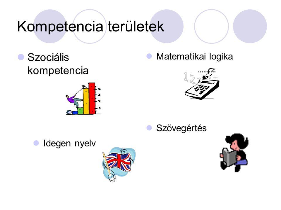 Kompetencia területek Matematikai logika Szövegértés Szociális kompetencia Idegen nyelv