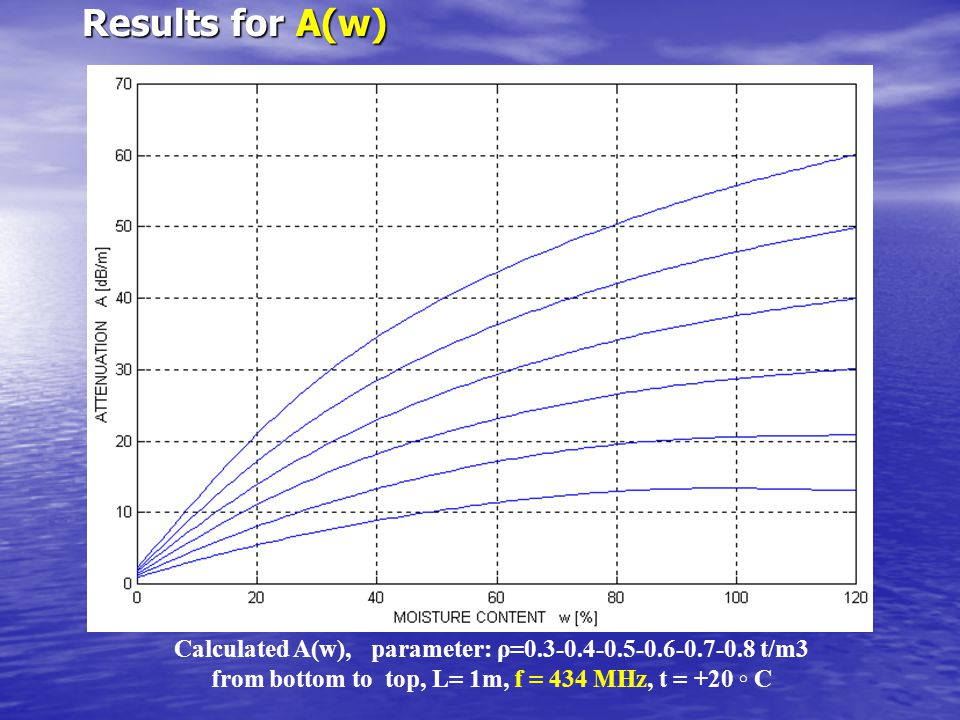 Results for A(w) Calculated A(w), parameter: ρ=0.3-0.4-0.5-0.6-0.7-0.8 t/m3 from bottom to top, L= 1m, f = 434 MHz, t = +20 ◦ C