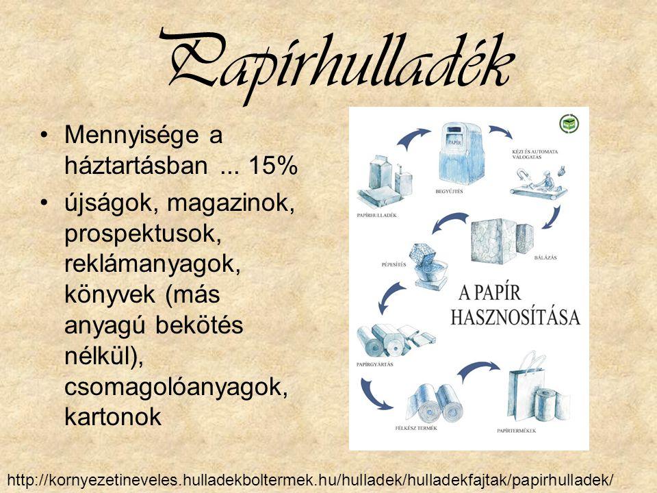 Papírhulladék Mennyisége a háztartásban... 15% újságok, magazinok, prospektusok, reklámanyagok, könyvek (más anyagú bekötés nélkül), csomagolóanyagok,