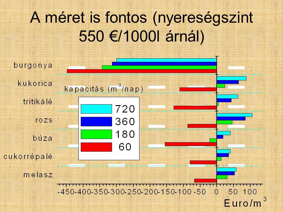 A méret is fontos (nyereségszint 550 €/1000l árnál)