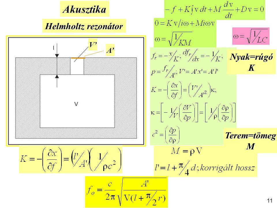 Akusztika Helmholtz rezonátor Nyak=rúgóK Terem=tömegM V' A' 11