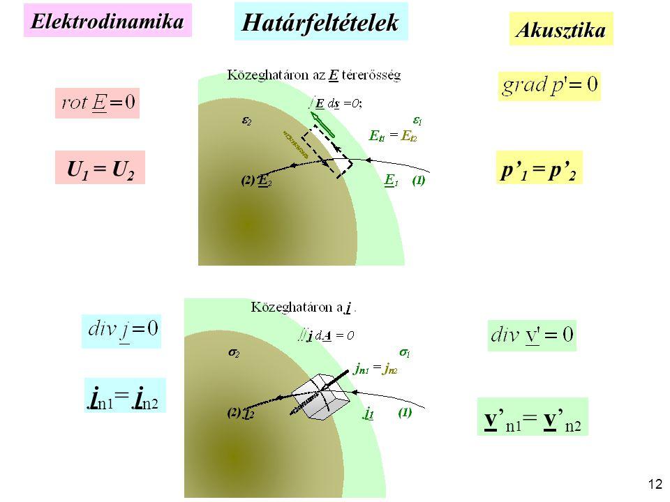 Határfeltételek U 1 = U 2 p' 1 = p' 2 v' n 1 = v' n 2 Akusztika Elektrodinamika j n 1 = j n 2 12