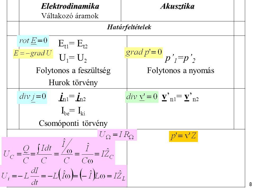 Elektrodinamika Váltakozó áramokAkusztika Határfeltételek E t 1 = E t 2 U 1 = U 2 Folytonos a feszültség Hurok törvény p' 1 =p' 2 Folytonos a nyomás j