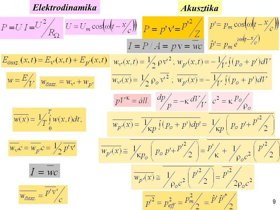 ElektrodinamikaAkusztika 9