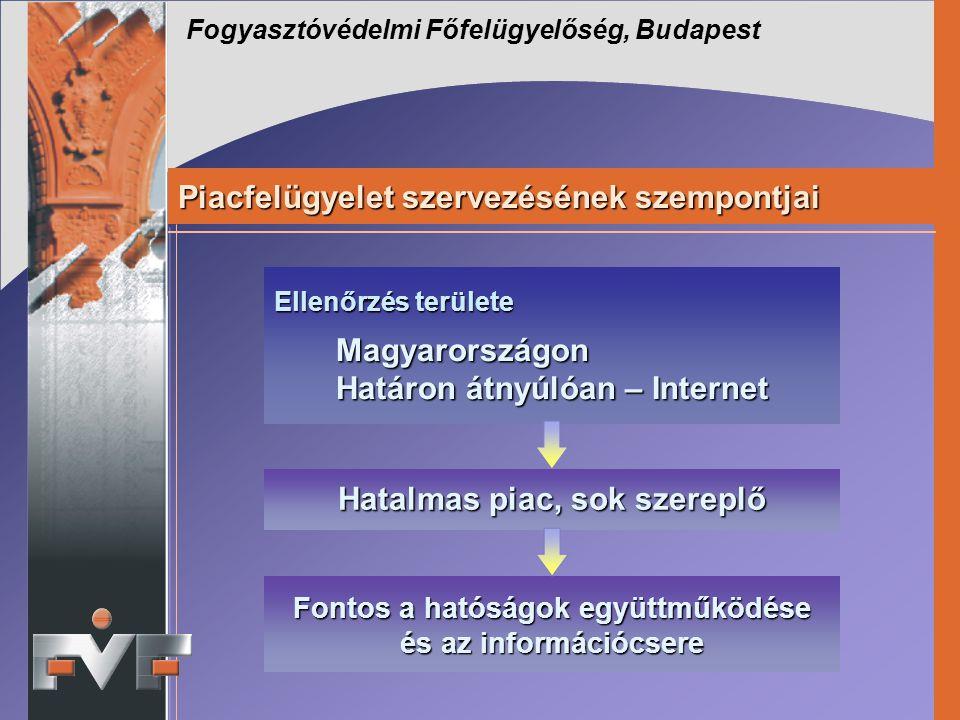 Fogyasztóvédelmi Főfelügyelőség, Budapest Piacfelügyelet szervezésének szempontjai Ellenőrzés területe Magyarországon Magyarországon Határon átnyúlóan