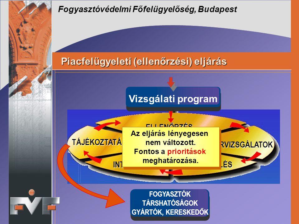 Fogyasztóvédelmi Főfelügyelőség, Budapest Piacfelügyeleti (ellenőrzési) eljárás Piacfelügyeleti (ellenőrzési) eljárás ELLENŐRZÉS LABORVIZSGÁLATOK TÁJÉ
