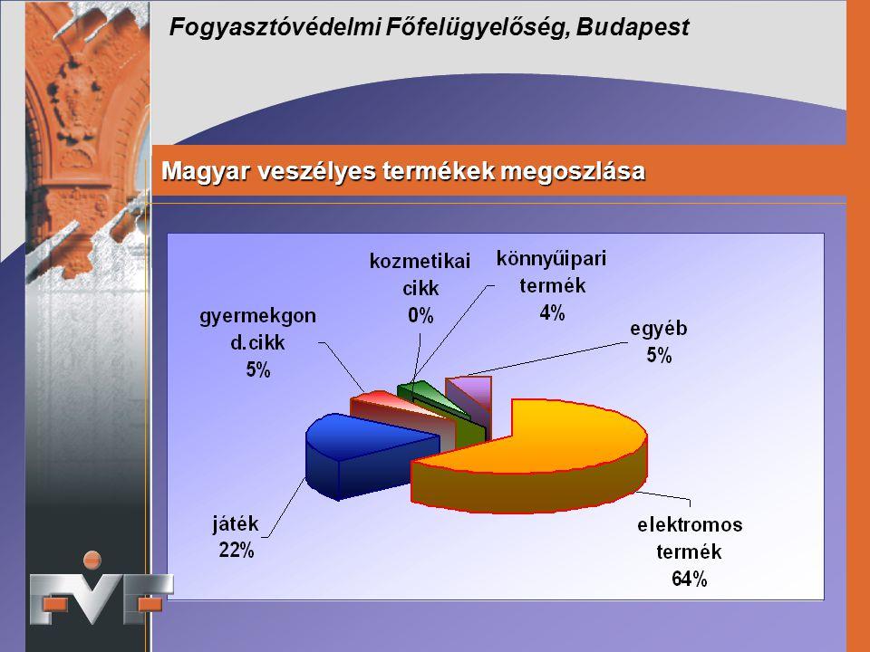 Fogyasztóvédelmi Főfelügyelőség, Budapest Magyar veszélyes termékek megoszlása