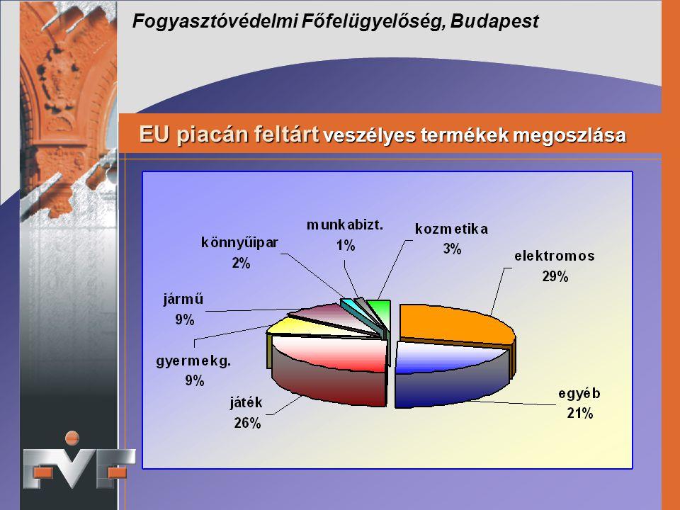 Fogyasztóvédelmi Főfelügyelőség, Budapest EU piacán feltárt veszélyes termékek megoszlása EU piacán feltárt veszélyes termékek megoszlása
