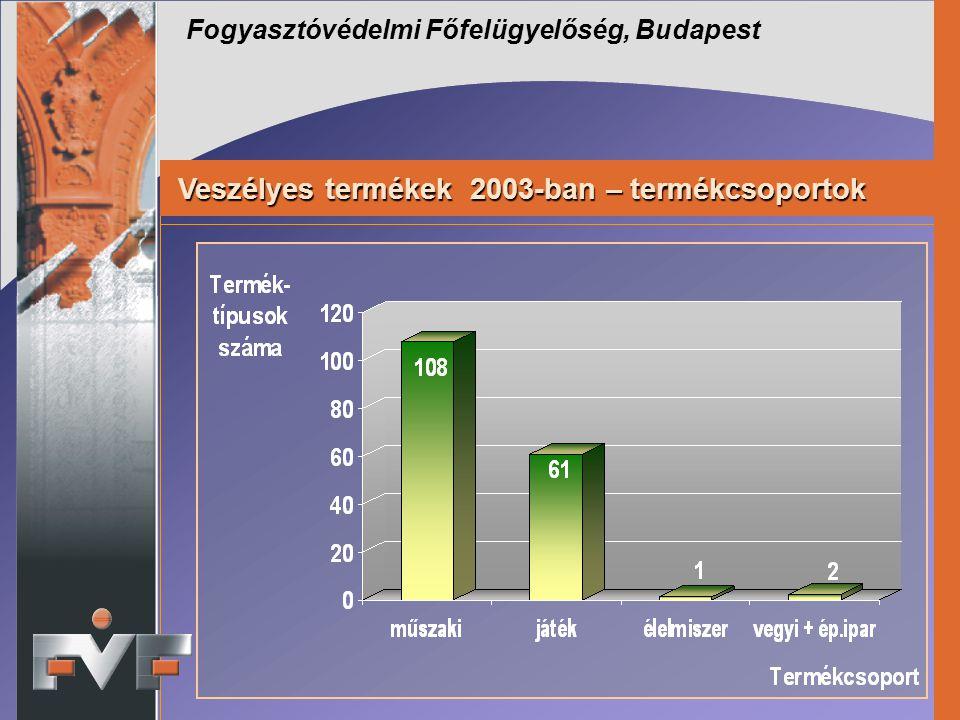 Fogyasztóvédelmi Főfelügyelőség, Budapest Veszélyes termékek 2003-ban – termékcsoportok Veszélyes termékek 2003-ban – termékcsoportok