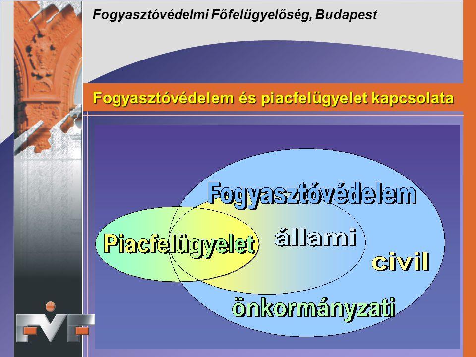 Fogyasztóvédelmi Főfelügyelőség, Budapest Fogyasztóvédelem és piacfelügyelet kapcsolata Fogyasztóvédelem és piacfelügyelet kapcsolata