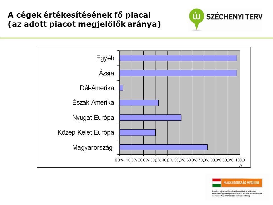 A cégek értékesítésének fő piacai (az adott piacot megjelölők aránya)