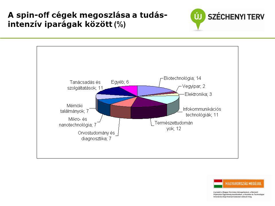 A spin-o f f cégek megoszlása a tudás- intenzív iparágak között (%)