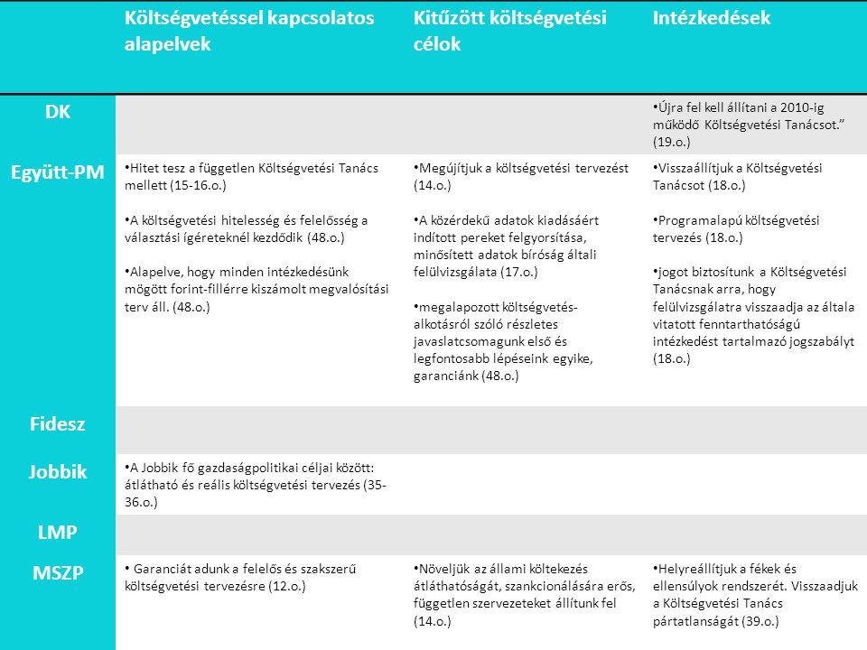 Költségvetéssel kapcsolatos alapelvek Kitűzött célok Megvalósítás intézkedései DK Együtt-PM Jobbik LMP Fidesz Költségvetéssel kapcsolatos alapelvek Kitűzött költségvetési célok Intézkedések DK Újra fel kell állítani a 2010-ig működő Költségvetési Tanácsot. (19.o.) Együtt-PM Hitet tesz a független Költségvetési Tanács mellett (15-16.o.) A költségvetési hitelesség és felelősség a választási ígéreteknél kezdődik (48.o.) Alapelve, hogy minden intézkedésünk mögött forint-fillérre kiszámolt megvalósítási terv áll.