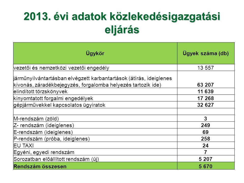 2013. évi adatok közlekedésigazgatási eljárás ÜgykörÜgyek száma (db) vezetői és nemzetközi vezetői engedély13 557 járműnyilvántartásban elvégzett karb