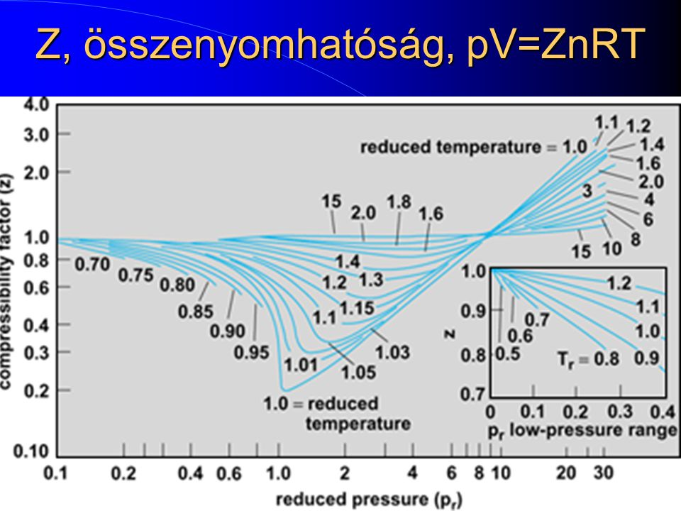 Z, összenyomhatóság, pV=ZnRT pV=ZnRT 19