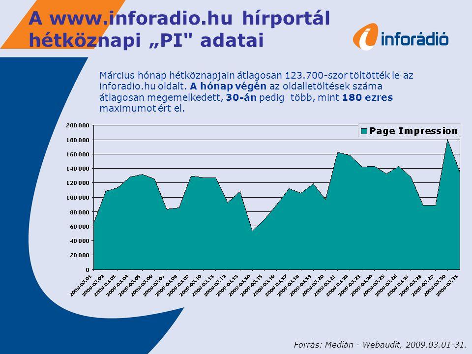 """A www.inforadio.hu hírportál hétköznapi """"PI adatai Március hónap hétköznapjain átlagosan 123.700-szor töltötték le az inforadio.hu oldalt."""