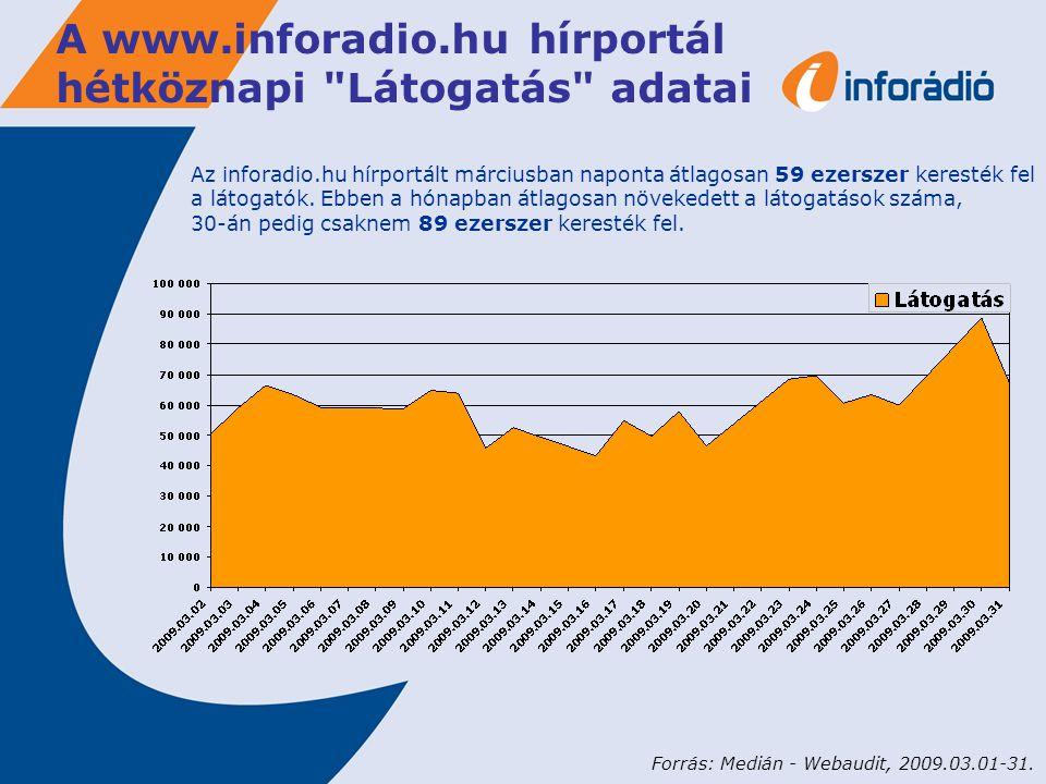 A www.inforadio.hu hírportál hétköznapi Látogatás adatai Az inforadio.hu hírportált márciusban naponta átlagosan 59 ezerszer keresték fel a látogatók.
