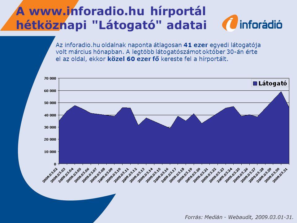 A www.inforadio.hu hírportál hétköznapi Látogató adatai Az inforadio.hu oldalnak naponta átlagosan 41 ezer egyedi látogatója volt március hónapban.