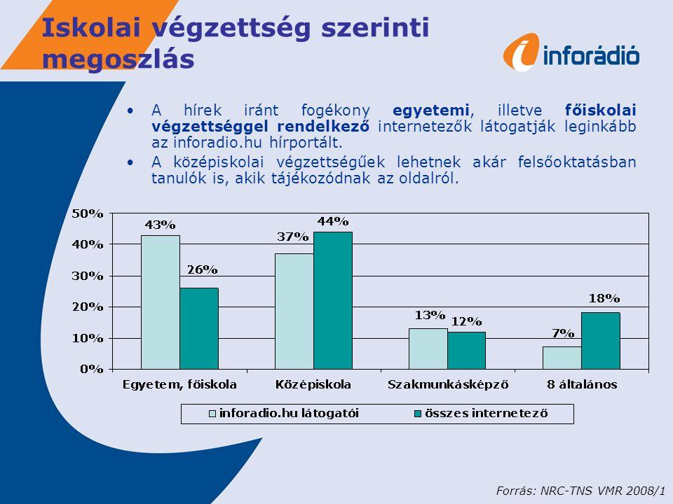 Iskolai végzettség szerinti megoszlás A hírek iránt fogékony egyetemi, illetve főiskolai végzettséggel rendelkező internetezők látogatják leginkább az inforadio.hu hírportált.