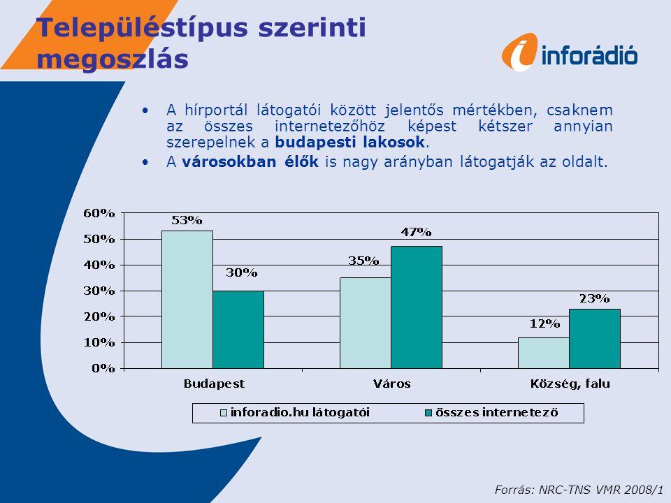 Településtípus szerinti megoszlás A hírportál látogatói között jelentős mértékben, csaknem az összes internetezőhöz képest kétszer annyian szerepelnek a budapesti lakosok.