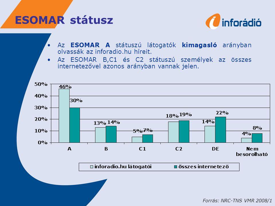 ESOMAR státusz Az ESOMAR A státuszú látogatók kimagasló arányban olvassák az inforadio.hu híreit.