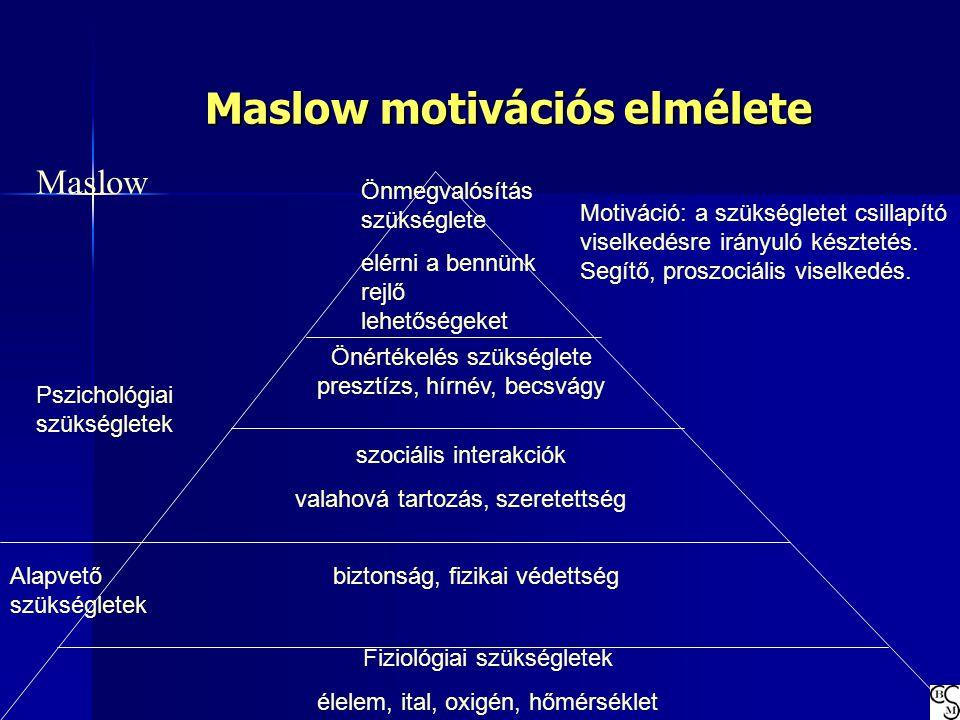 Maslow motivációs elmélete Önmegvalósítás szükséglete elérni a bennünk rejlő lehetőségeket Fiziológiai szükségletek élelem, ital, oxigén, hőmérséklet
