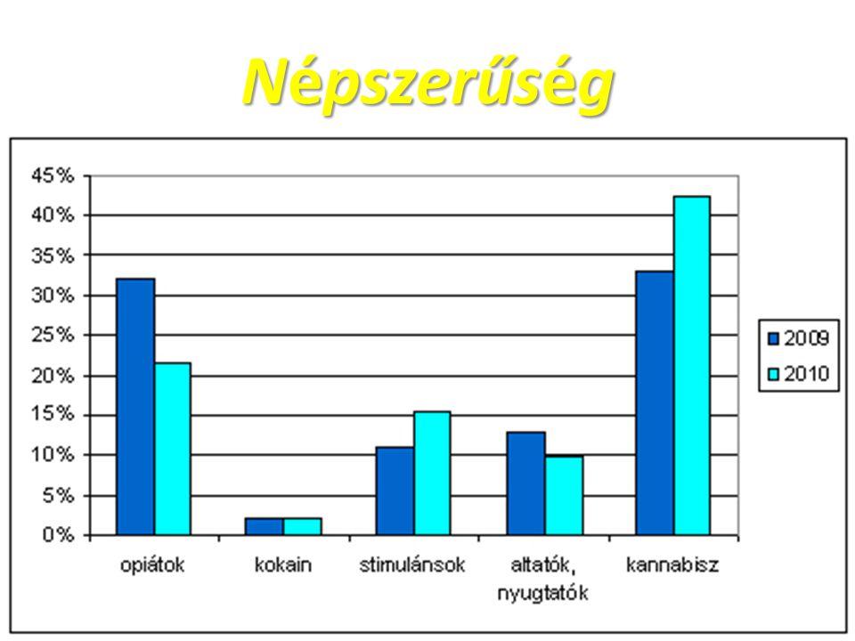 Népszerűség