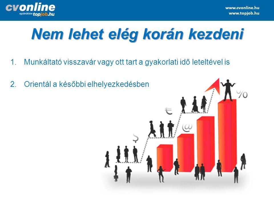 www.cvonline.hu www.topjob.hu 1.Munkáltató visszavár vagy ott tart a gyakorlati idő leteltével is 2.Orientál a későbbi elhelyezkedésben Nem lehet elég
