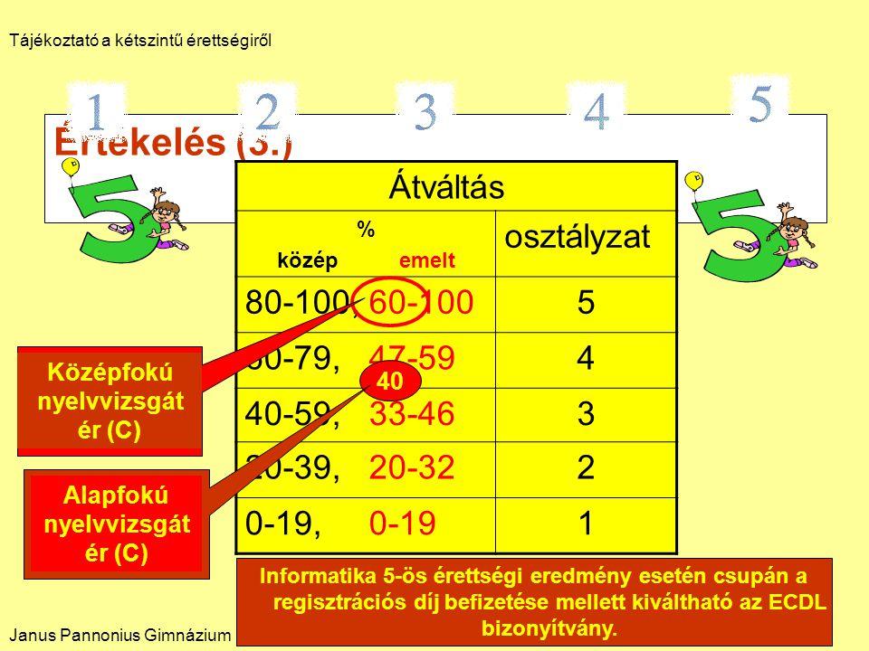 Értékelés (3.) Átváltás % közép emelt osztályzat 80-100, 60-1005 60-79, 47-594 40-59, 33-463 20-39, 20-322 0-19, 0-191 Középfokú nyelvvizsgát ér (C) 40 Alapfokú nyelvvizsgát ér (C) Informatika 5-ös érettségi eredmény esetén csupán a regisztrációs díj befizetése mellett kiváltható az ECDL bizonyítvány.