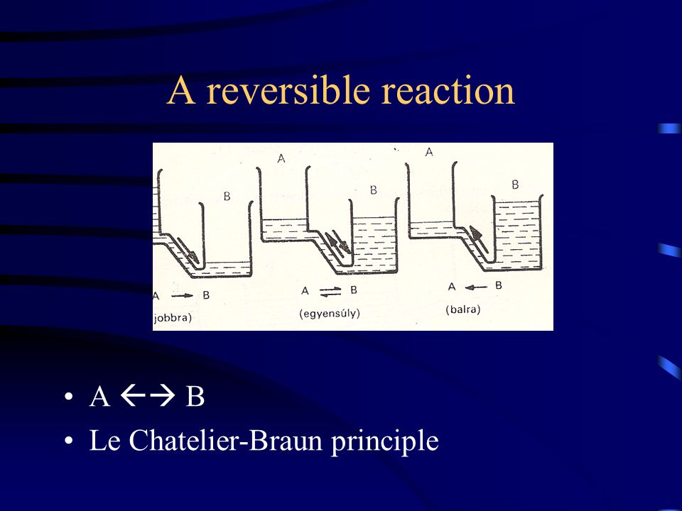 A reversible reaction A  B Le Chatelier-Braun principle