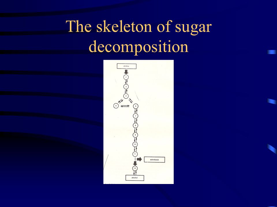 The skeleton of sugar decomposition