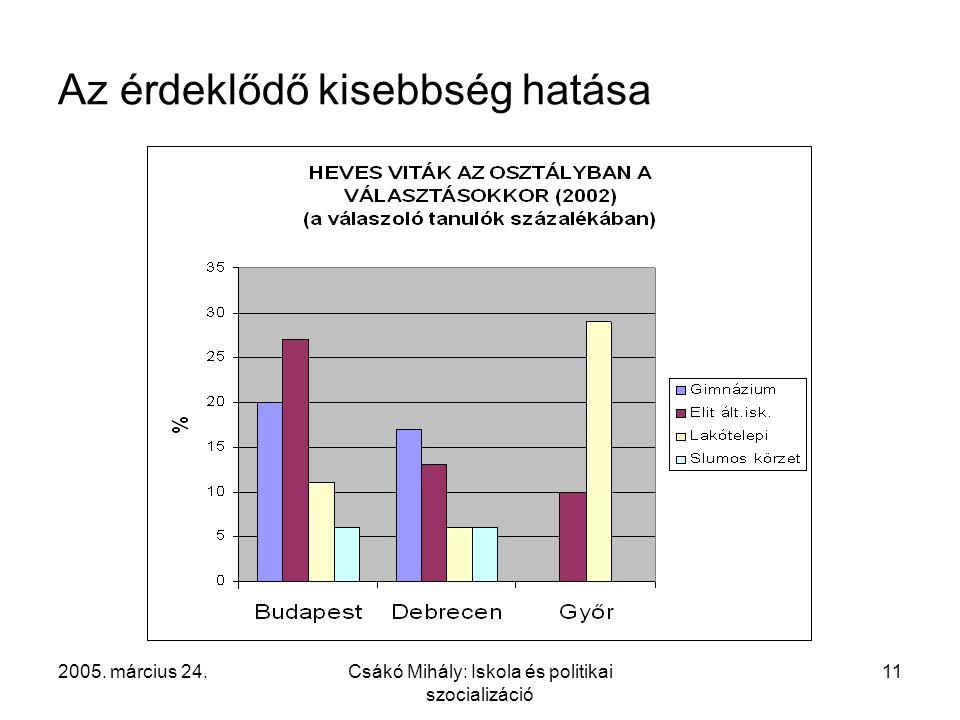 2005. március 24.Csákó Mihály: Iskola és politikai szocializáció 11 Az érdeklődő kisebbség hatása