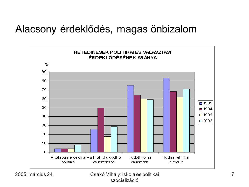 2005. március 24.Csákó Mihály: Iskola és politikai szocializáció 7 Alacsony érdeklődés, magas önbizalom