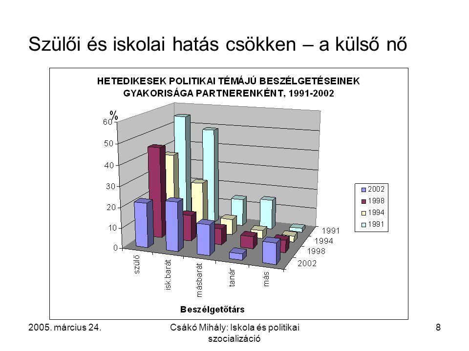 2005. március 24.Csákó Mihály: Iskola és politikai szocializáció 8 Szülői és iskolai hatás csökken – a külső nő