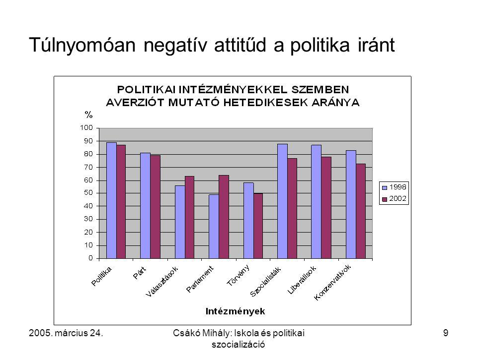 2005. március 24.Csákó Mihály: Iskola és politikai szocializáció 9 Túlnyomóan negatív attitűd a politika iránt