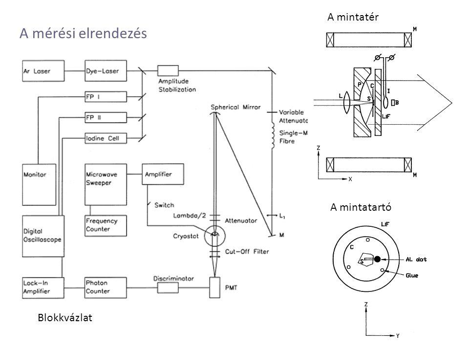A mérési elrendezés Blokkvázlat A mintatér A mintatartó