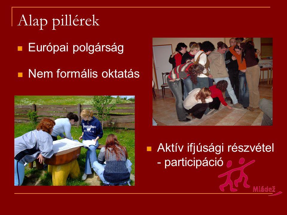 Alap pillérek Nem formális oktatás Aktív ifjúsági részvétel - participáció Európai polgárság