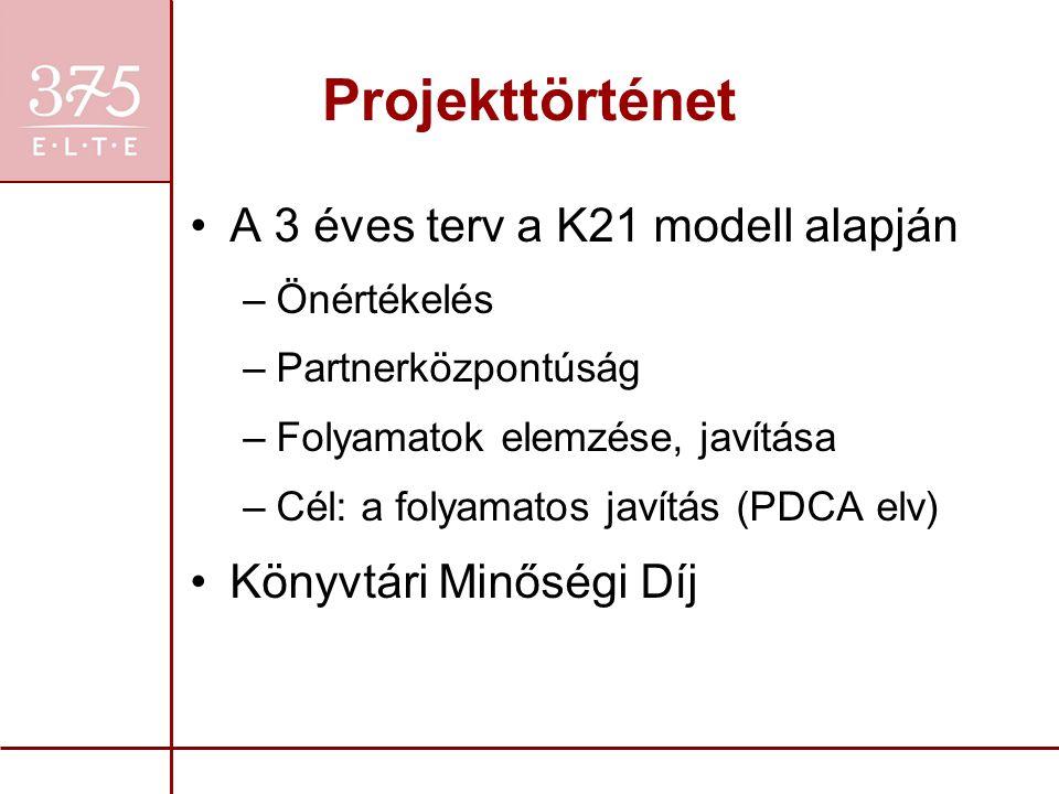 Projekttörténet A 3 éves terv a K21 modell alapján –Önértékelés –Partnerközpontúság –Folyamatok elemzése, javítása –Cél: a folyamatos javítás (PDCA el