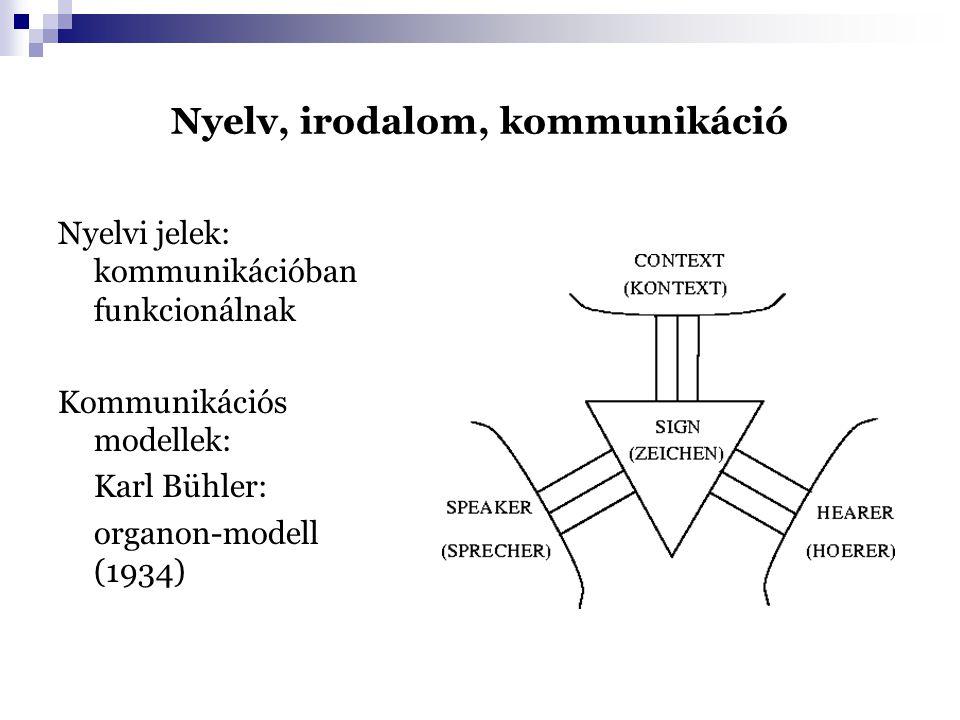 Nyelv, irodalom, kommunikáció Nyelvi jelek: kommunikációban funkcionálnak Kommunikációs modellek: Karl Bühler: organon-modell (1934)