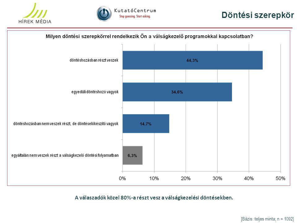 Döntési szerepkör A válaszadók közel 80%-a részt vesz a válságkezelési döntésekben.