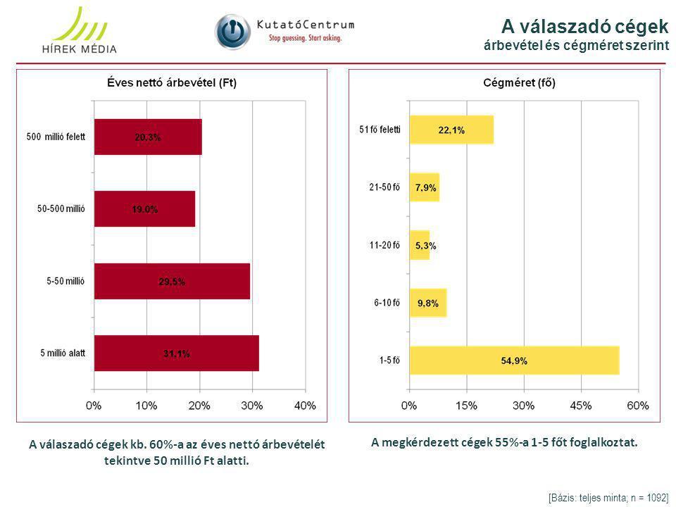 A válaszadó cégek árbevétel és cégméret szerint [Bázis: teljes minta; n = 1092] A válaszadó cégek kb.