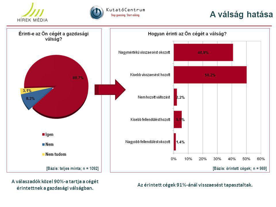A válság hatása A válaszadók közel 90%-a tartja a cégét érintettnek a gazdasági válságban.