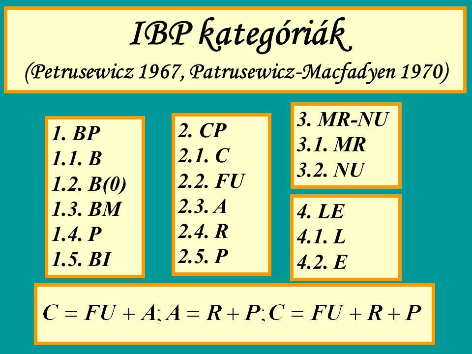 IBP kategóriák (Petrusewicz 1967, Patrusewicz-Macfadyen 1970) 1. BP 1.1. B 1.2. B(0) 1.3. BM 1.4. P 1.5. BI 2. CP 2.1. C 2.2. FU 2.3. A 2.4. R 2.5. P