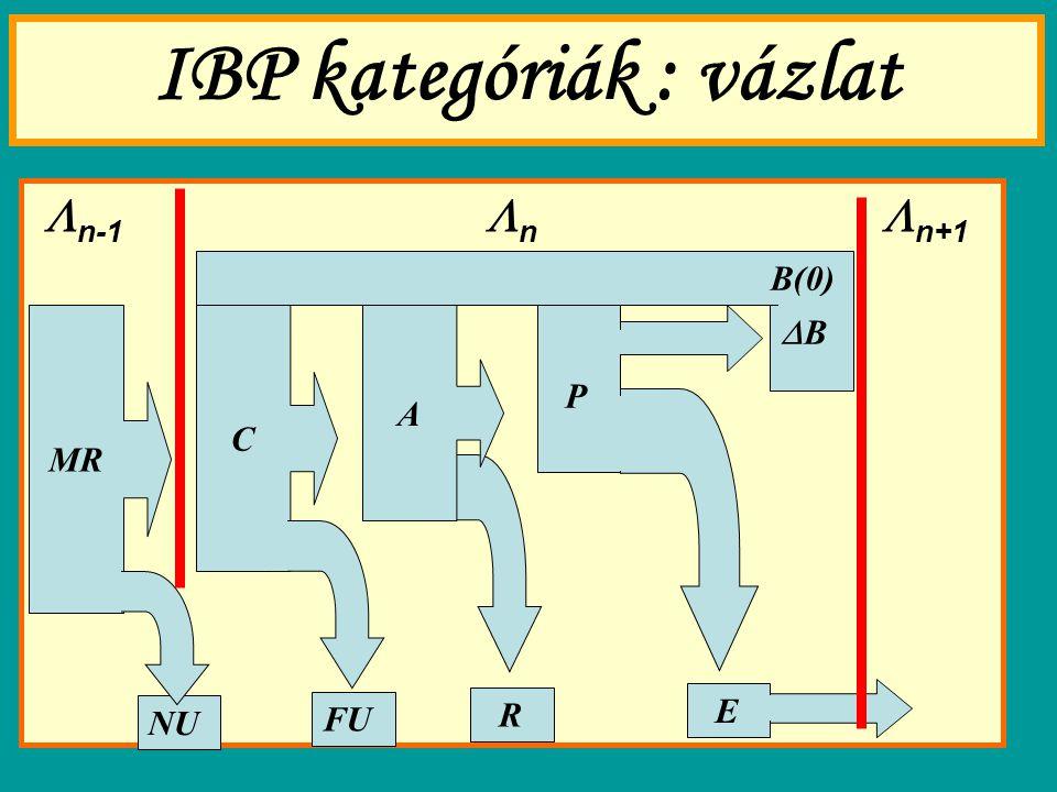 IBP kategóriák : vázlat  n-1  n  n+1 MR NU C FU R E B(0) P BB A
