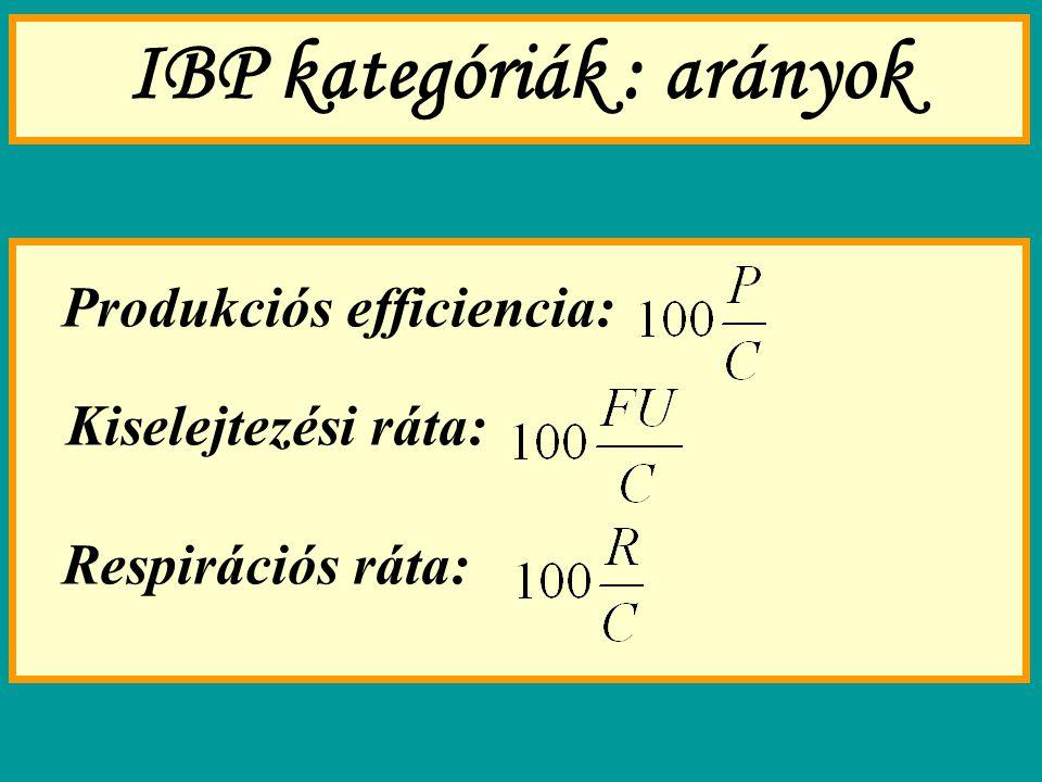 IBP kategóriák : arányok Produkciós efficiencia: Kiselejtezési ráta: Respirációs ráta: