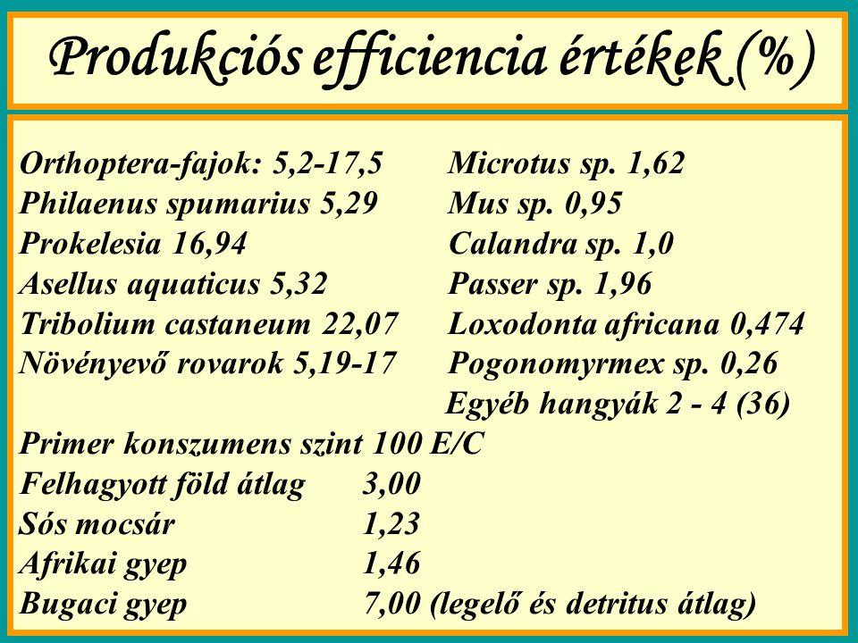 Produkciós efficiencia értékek (%) Orthoptera-fajok: 5,2-17,5Microtus sp. 1,62 Philaenus spumarius 5,29Mus sp. 0,95 Prokelesia 16,94Calandra sp. 1,0 A