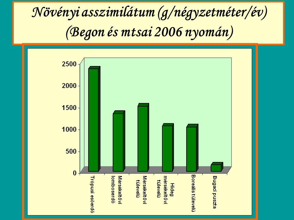 Növényi asszimilátum (g/négyzetméter/év) (Begon és mtsai 2006 nyomán)