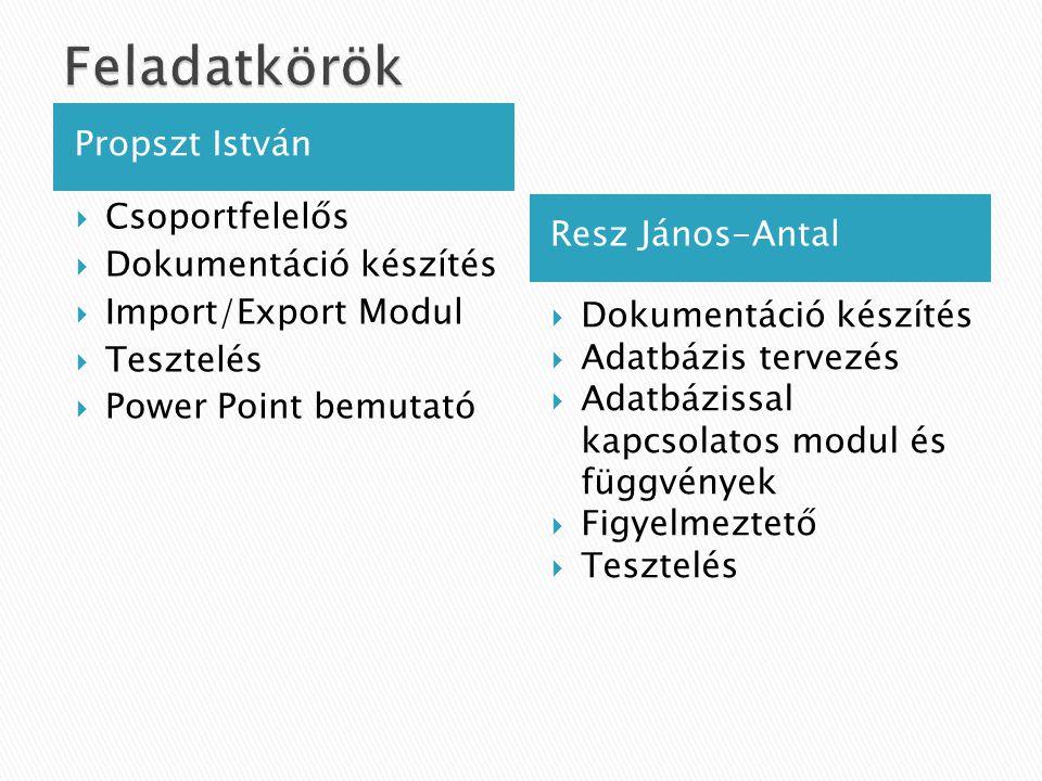 Propszt István Resz János-Antal  Csoportfelelős  Dokumentáció készítés  Import/Export Modul  Tesztelés  Power Point bemutató  Dokumentáció készítés  Adatbázis tervezés  Adatbázissal kapcsolatos modul és függvények  Figyelmeztető  Tesztelés