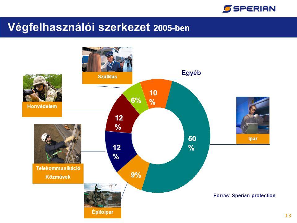 13 Végfelhasználói szerkezet 2005-ben Egyéb 12 % 9% 12 % 6% 10 % 50 % Forrás: Sperian protection Honvédelem Telekommunikáció Közművek Szállítás Ipar Építőipar